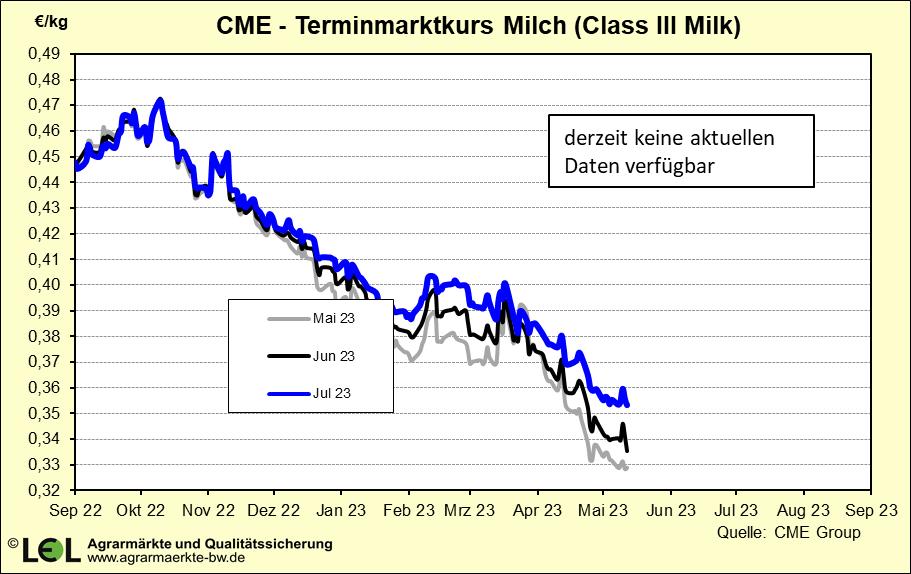 Terminmarktkurs Milch