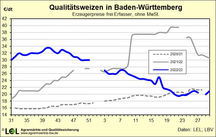 Qualitätsweizen Erzeugerpreise Baden-Württemberg