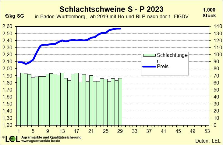 Fabelhaft Infodienst - LEL Schwäbisch Gmünd - Schweine @RV_34