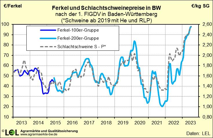 Etwas Neues genug Infodienst - LEL Schwäbisch Gmünd - Schweine &RL_45