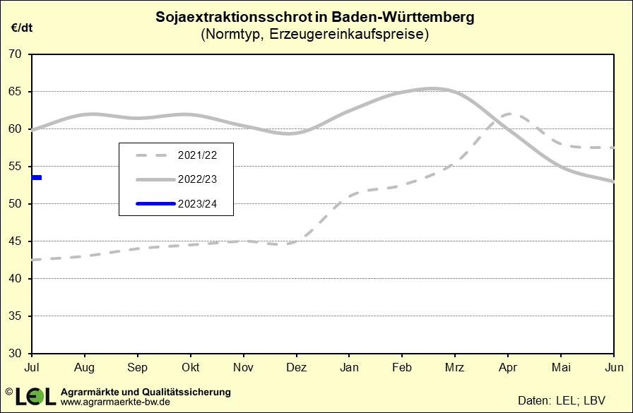 Fleckviehbullenkälber in Baden-Württemberg